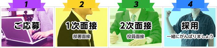 【選考プロセス】1.ご応募 2.1次面接(部署面接)  3.2次面接(役員面接) 4.採用(一緒にがんばりましょう)